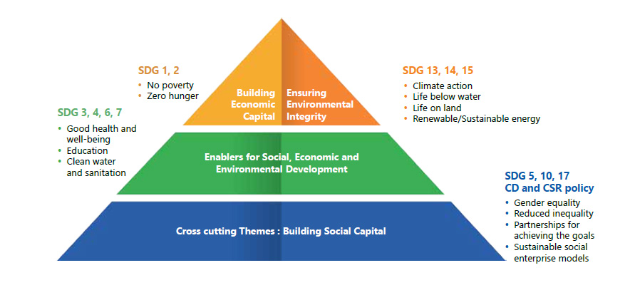 TCSRD framework and linkages with programmes